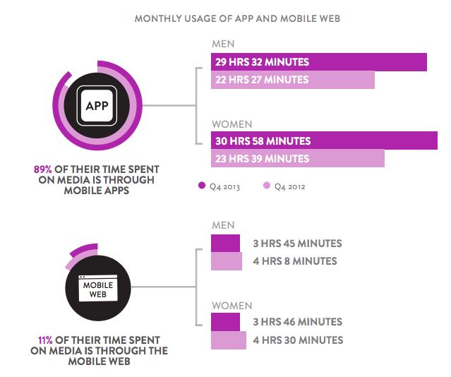 Mobile marketing statistic