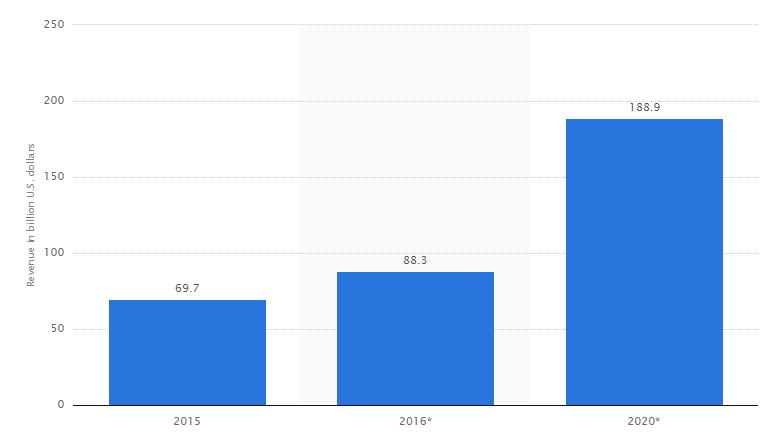 mobile app revenues graph
