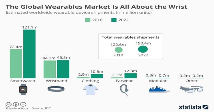 Wearable Technology Market