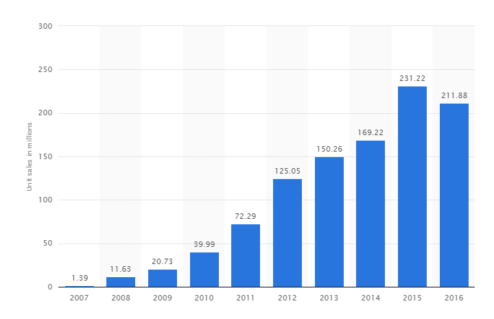 Unit sales of the Apple iPhone worldwide from 2007 to 2016