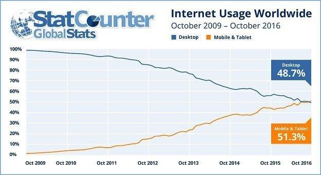 Desktop internet usage is decreasing