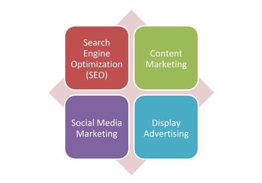 Digital Marketing: Definition & Influence