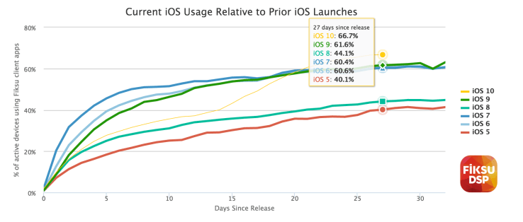 The Success Story of iOS 10