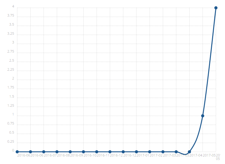 graph shows the rising usage of PhoneGap