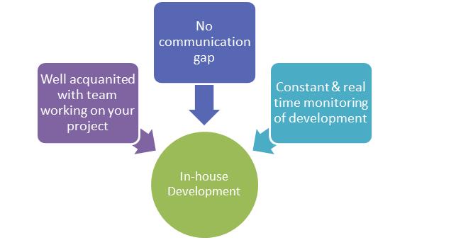 Outsource Mobile App Development Company