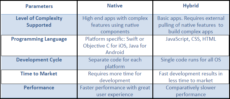 discussion on native and hybrid apps