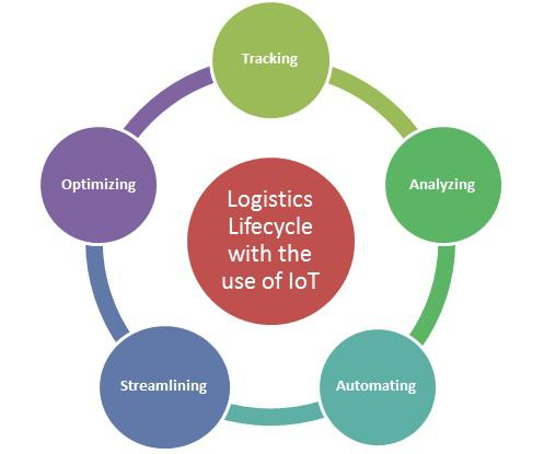 Internet of Things Impact on Logistics