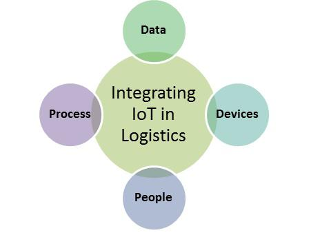 Need of IoT in Logistics