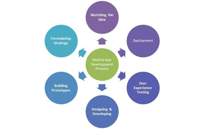 mobile app development phases