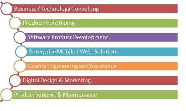 IT companies in uk