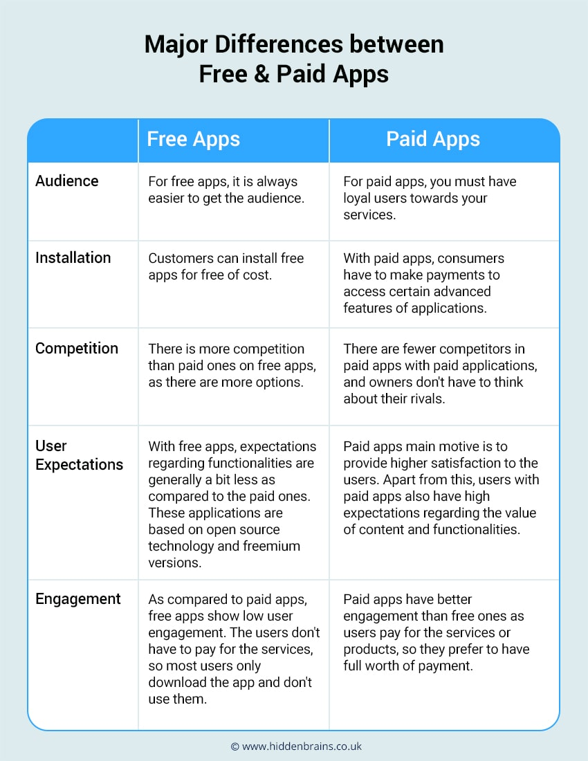 Apps To Earn Money UK
