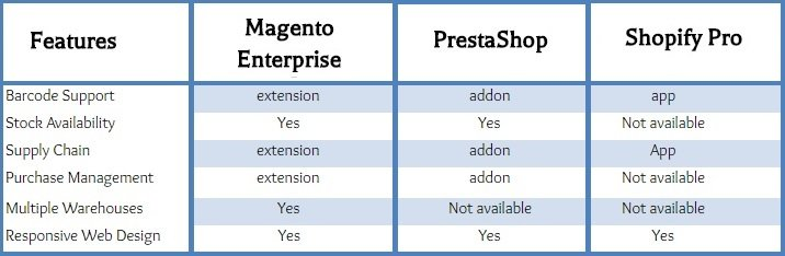 Comparison of Magento, Shopify & PrestaShop
