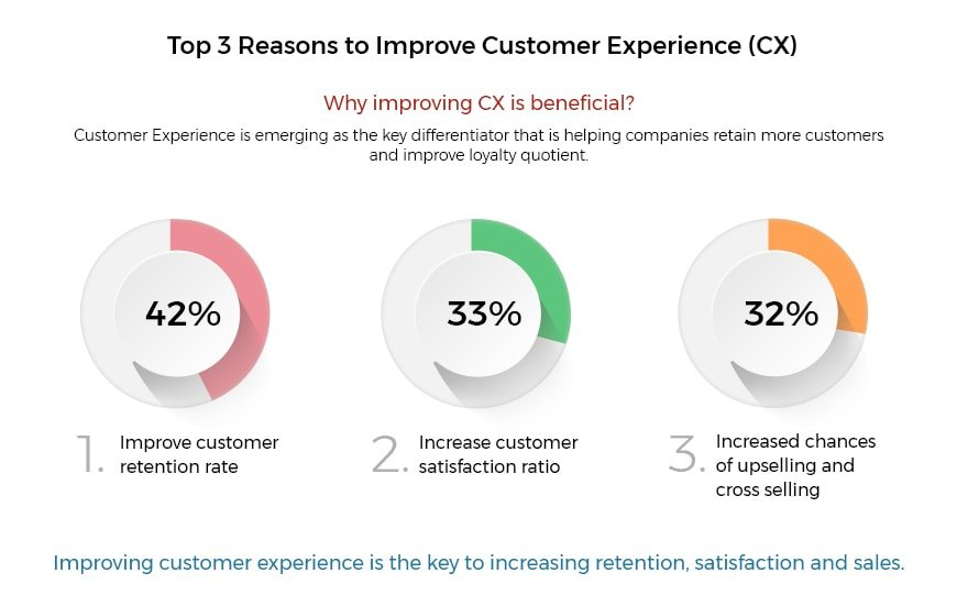 How to Improve CX of Mobile App- Hidden Brains UK