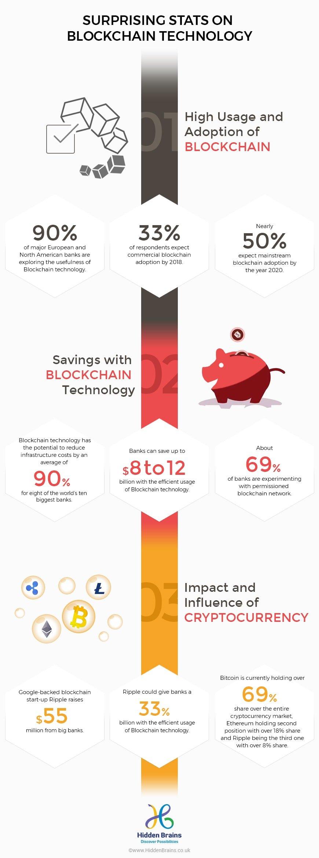 blockchain explanation, blockchain technology