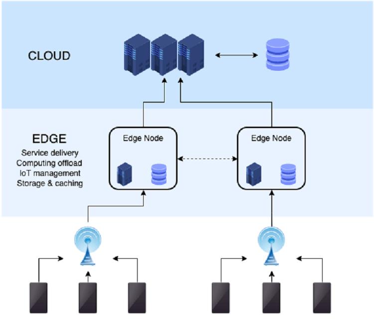 Edge computing -IoT