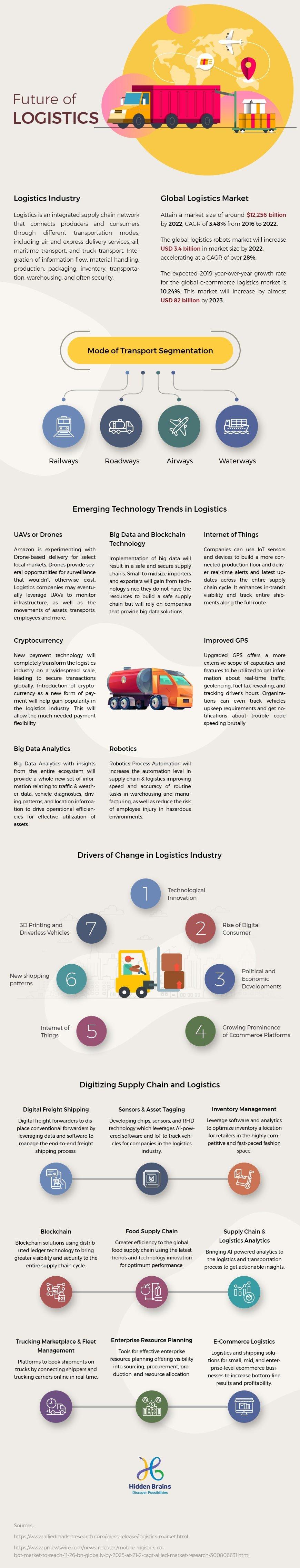 Future of Logistics-Infographic & iot in logistics