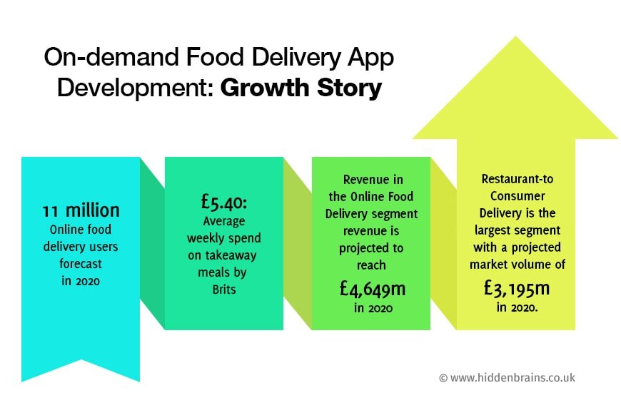 Global Online Food Delivery Market Growth