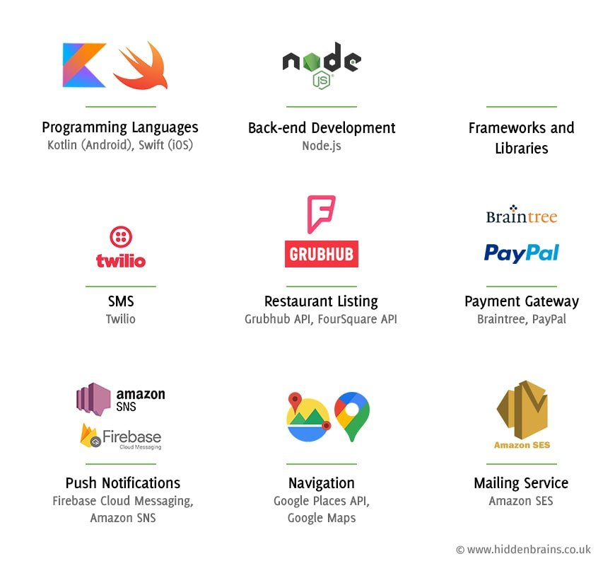 Technologies used in food delivery app development