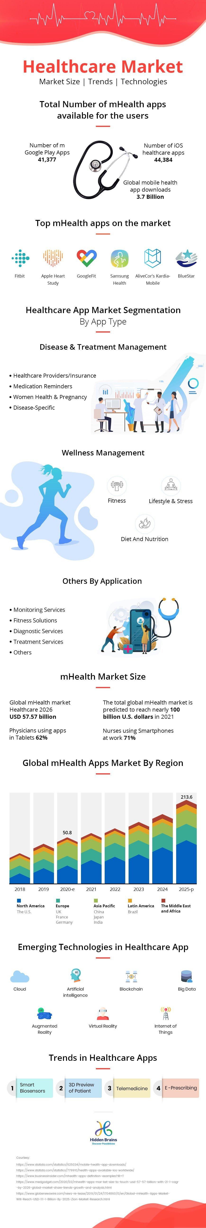 Infographic of mHealth