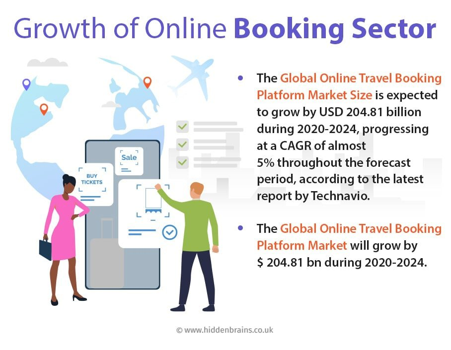 Growth-of-online-Booking-Sector