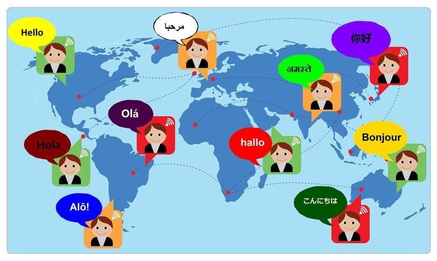 Multi-Lingual with HTML to WordPress