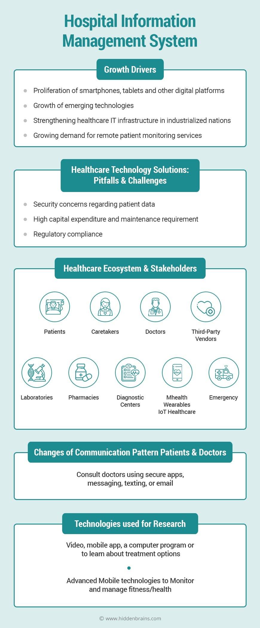 hospital management system UK