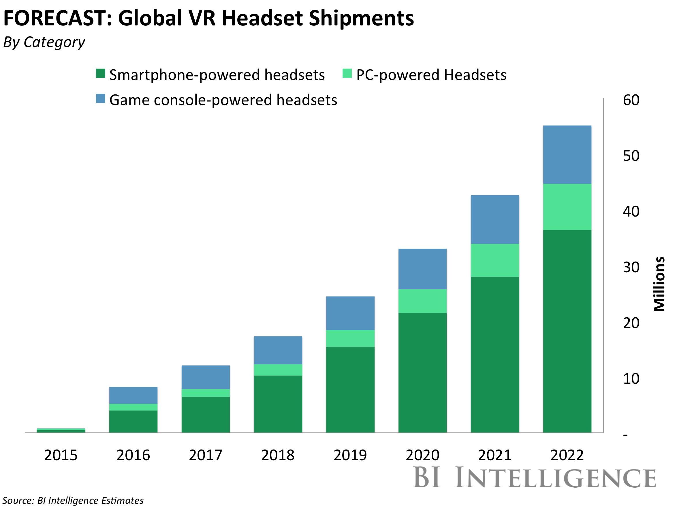 VR Headset Shipments Graph -Trend 2017